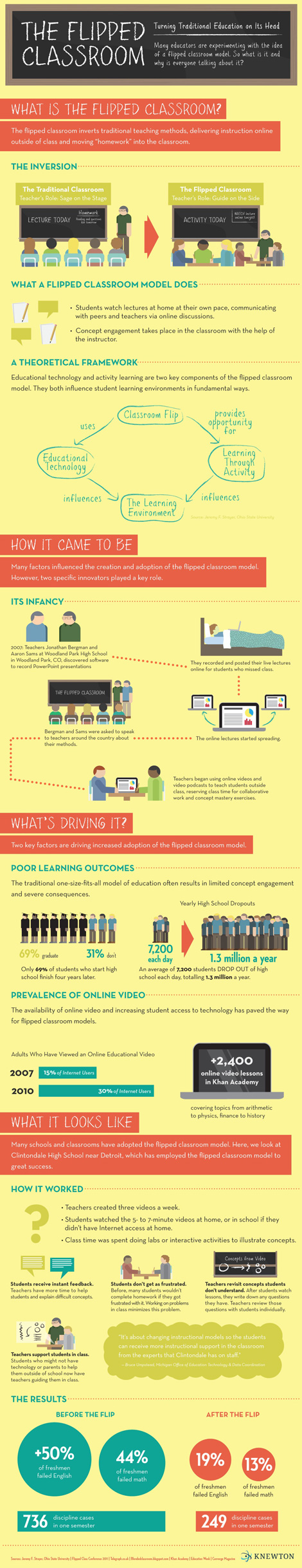 The Flipped Classroom - Infographic from Knewton